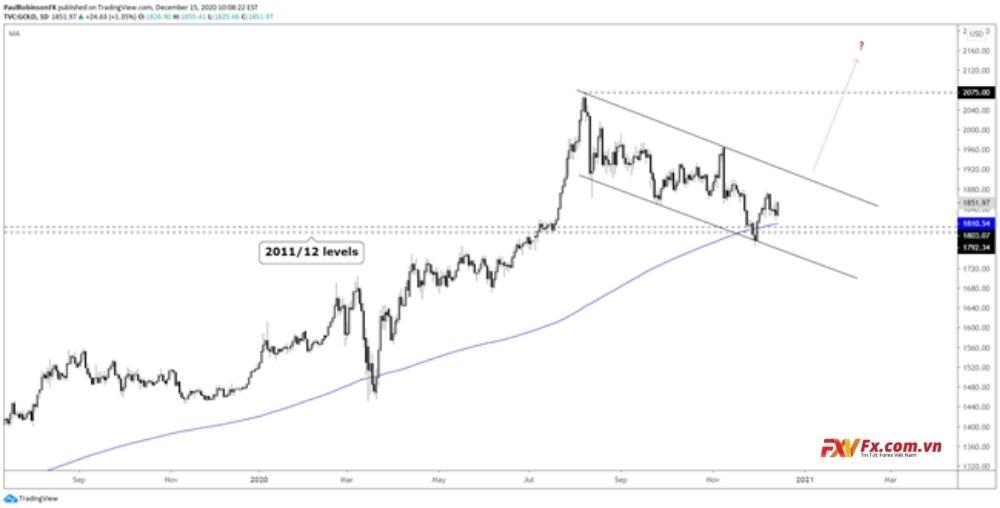 Tổng quan dự báo về giá vàng Quý 1 năm 2021