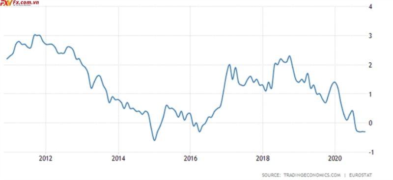 Tỷ lệ lạm phát đồng Euro