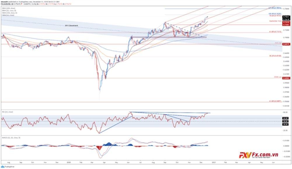 Triển vọng của cặp tiền AUD/USD