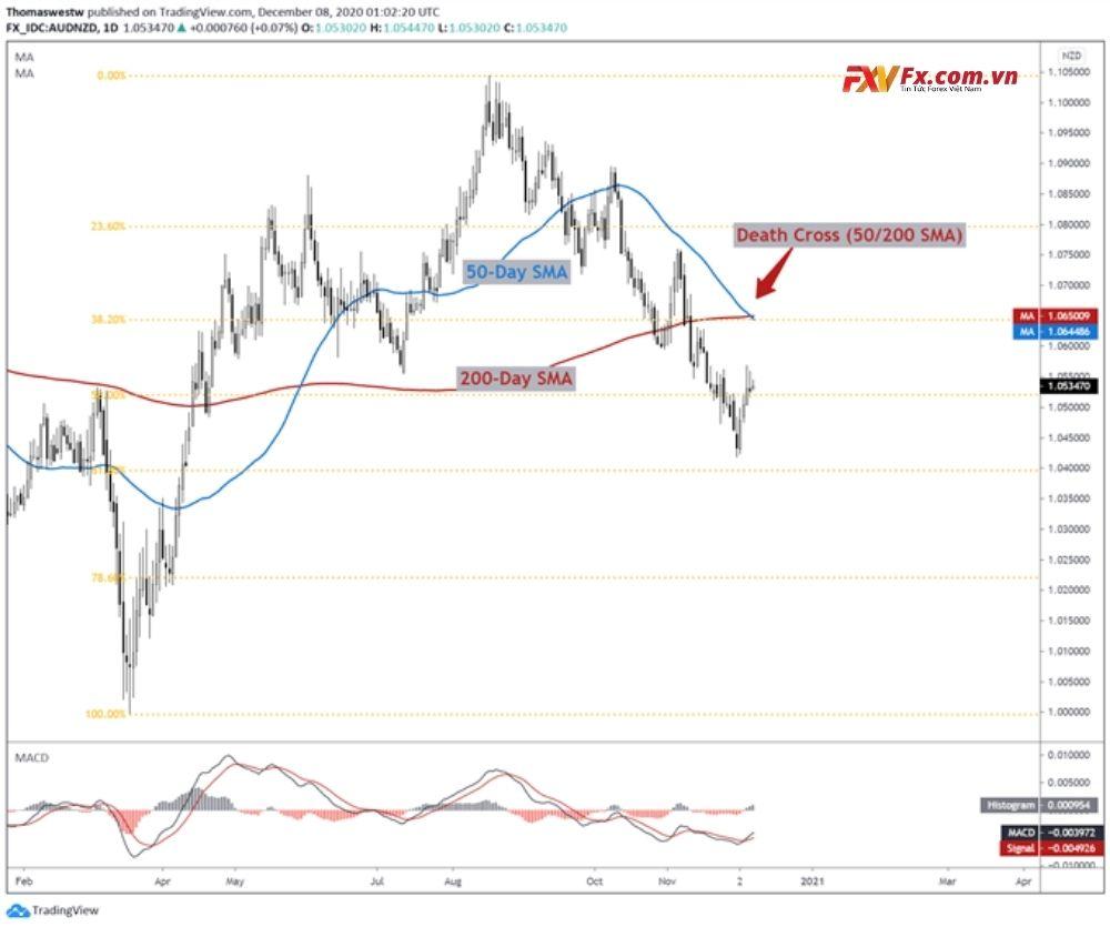 Triển vọng kỹ thuật của cặp tiền AUD/NZD