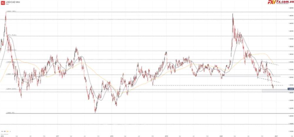 USD/CAD tiếp tục tụt dốc không phanh