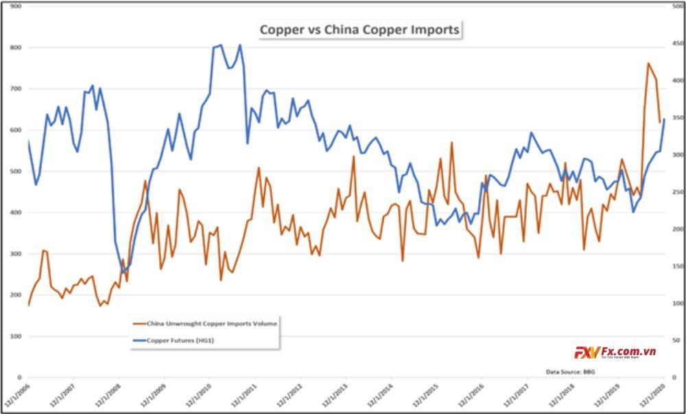 Vấn đề nhập khẩu Đồng của Trung Quốc