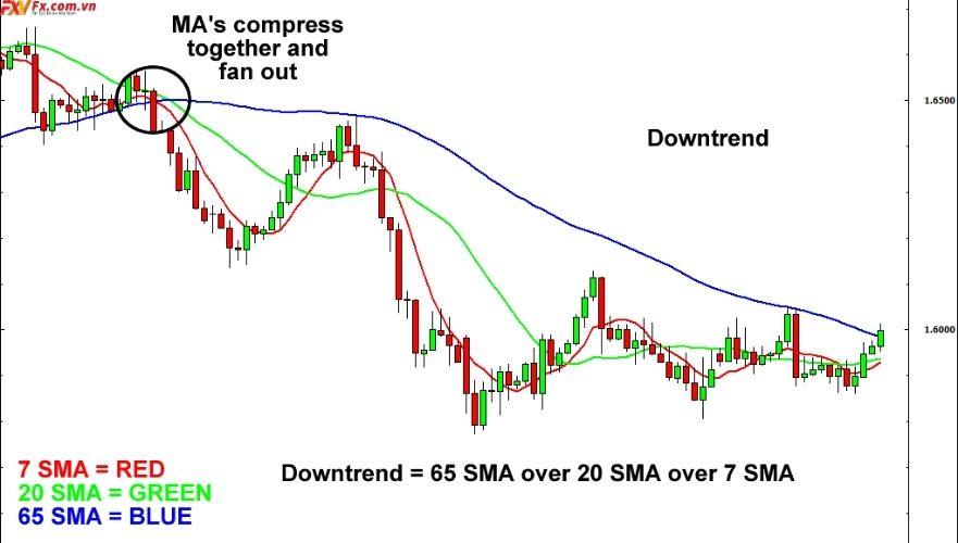 Xu hướng thị trường là? gì Đường SMA trong xu hướng