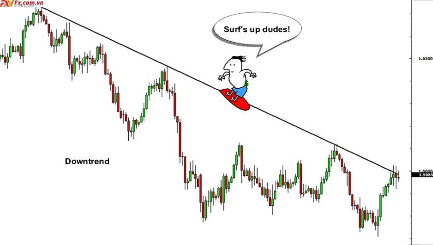 Xu hướng thị trường là gì?