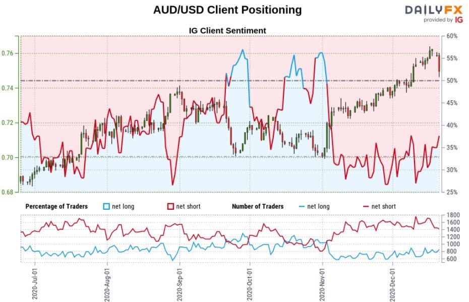 Biểu đồ IG Client Sentiment của AUD/USD