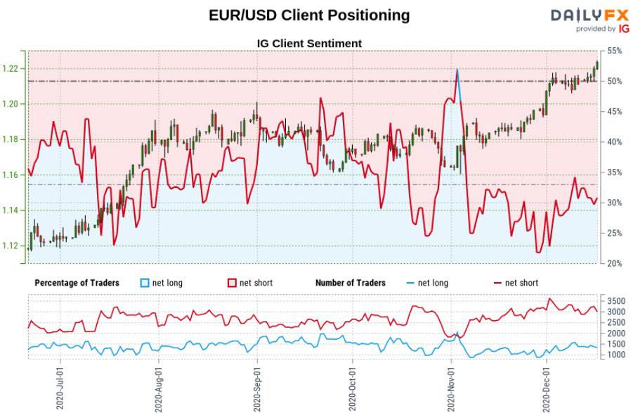 Bản tóm tắt IG Client Sentiment EUR / USD ngày 18/12