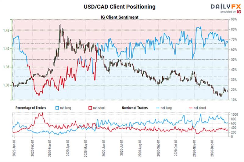 Chỉ số tâm lý khách hàng IG: Dự báo tỷ giá USD / CAD (28.12.2020)