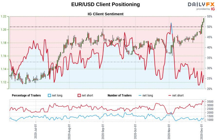 Biểu đồ IG của Euro: EUR/USD