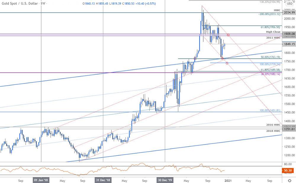Biểu đồ giá vàng: XAU/USD hàng tuần