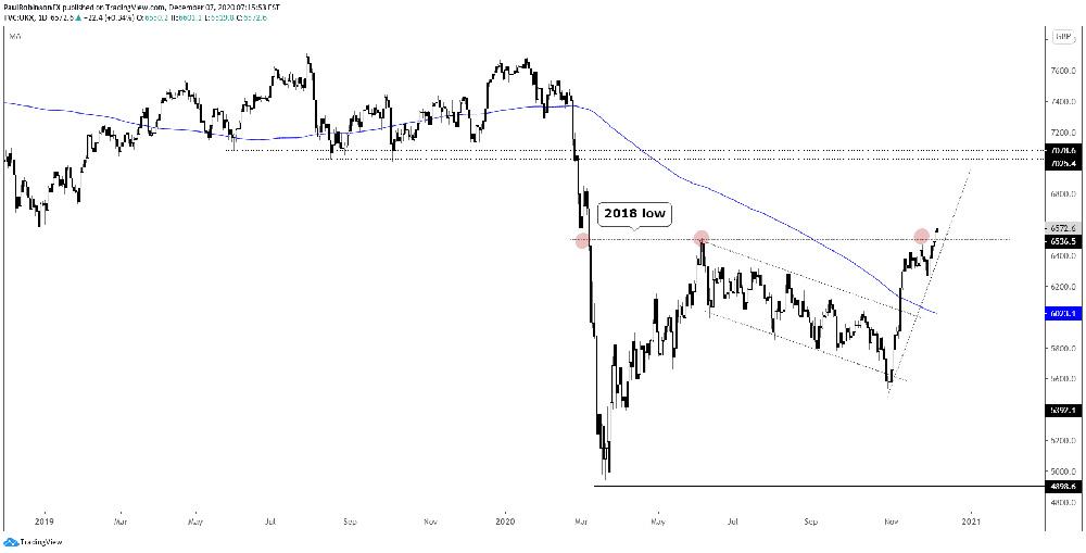 Biểu đồ hằng ngày của FTSE 100