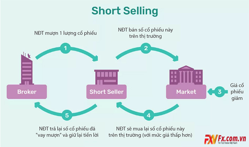 Cách thức bán khống là gì?