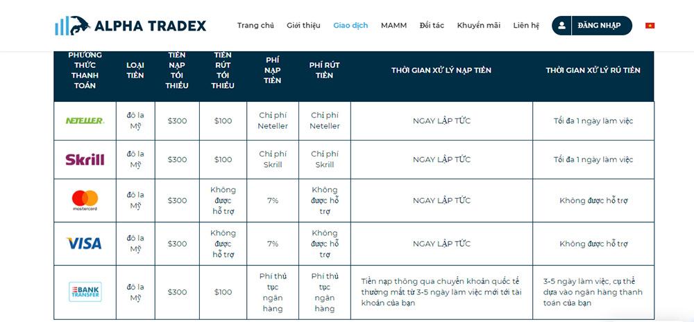 Phương thức thanh toán sàn Alpha Tradex
