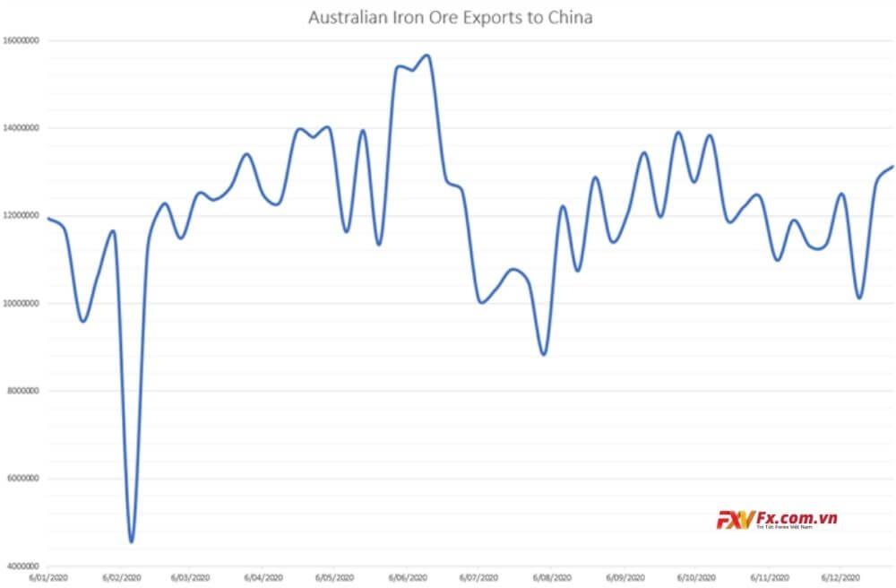 Úc xuất khẩu quặng sắt sang Trung Quốc
