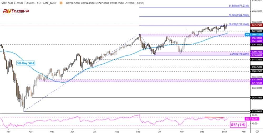 Đô la Úc và S&P 500 tăng bất chấp sự trì hoãn bầu cử