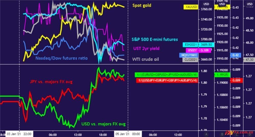 Đô la Mỹ - Yên - Vàng tăng khởi đầu năm 2021