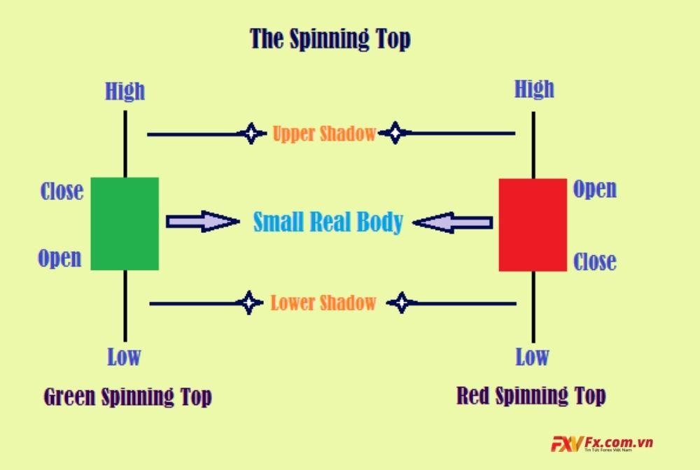 Đặc điểm của mô hình Spinning Top