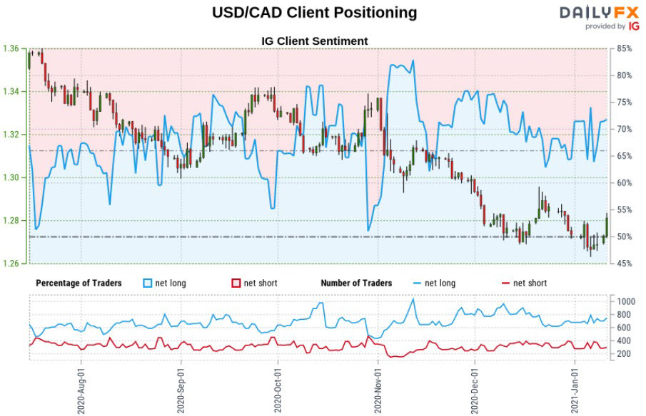 Bản tóm tắt IG Client Sentiment : USD / CAD