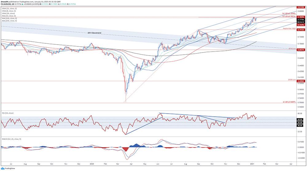 Biểu đồ AUD / USD hàng ngày: Các đường MA xếp chồng lên nhau tăng giá