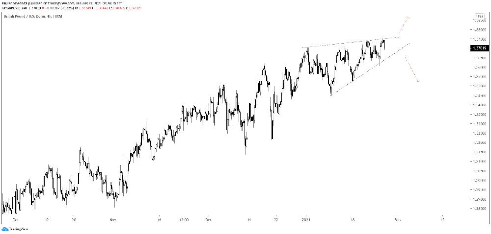 Biểu đồ GBP / USD tại khung 4 giờ