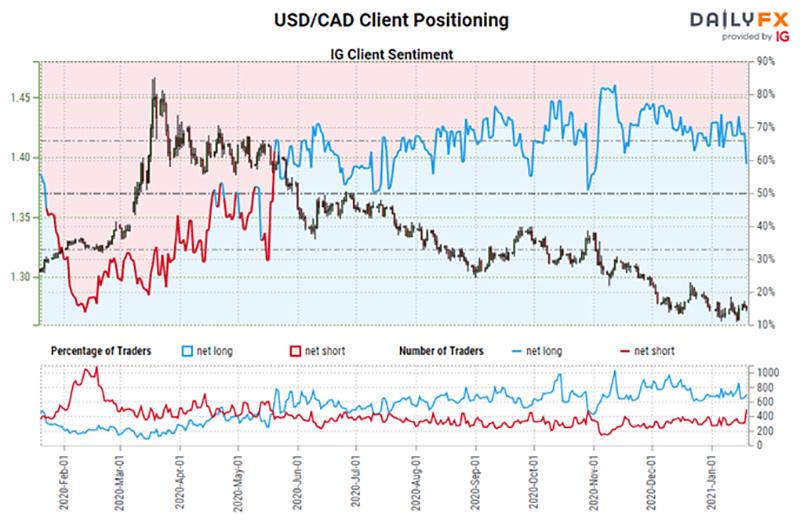 Chỉ số tâm lý khách hàng của IG: Dự báo tỷ giá USD / CAD