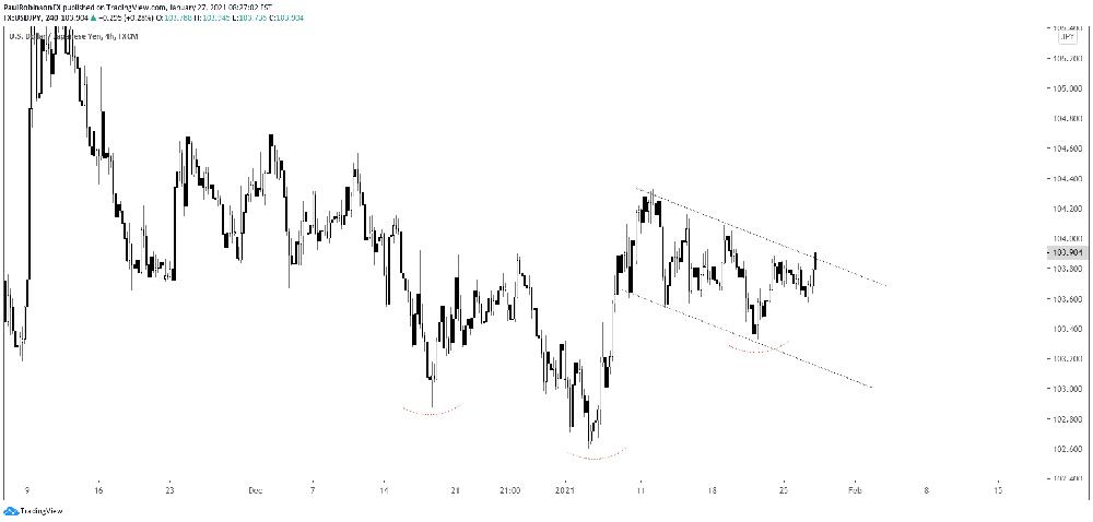 Biểu đồ USD / JPY tại khung 4 giờ