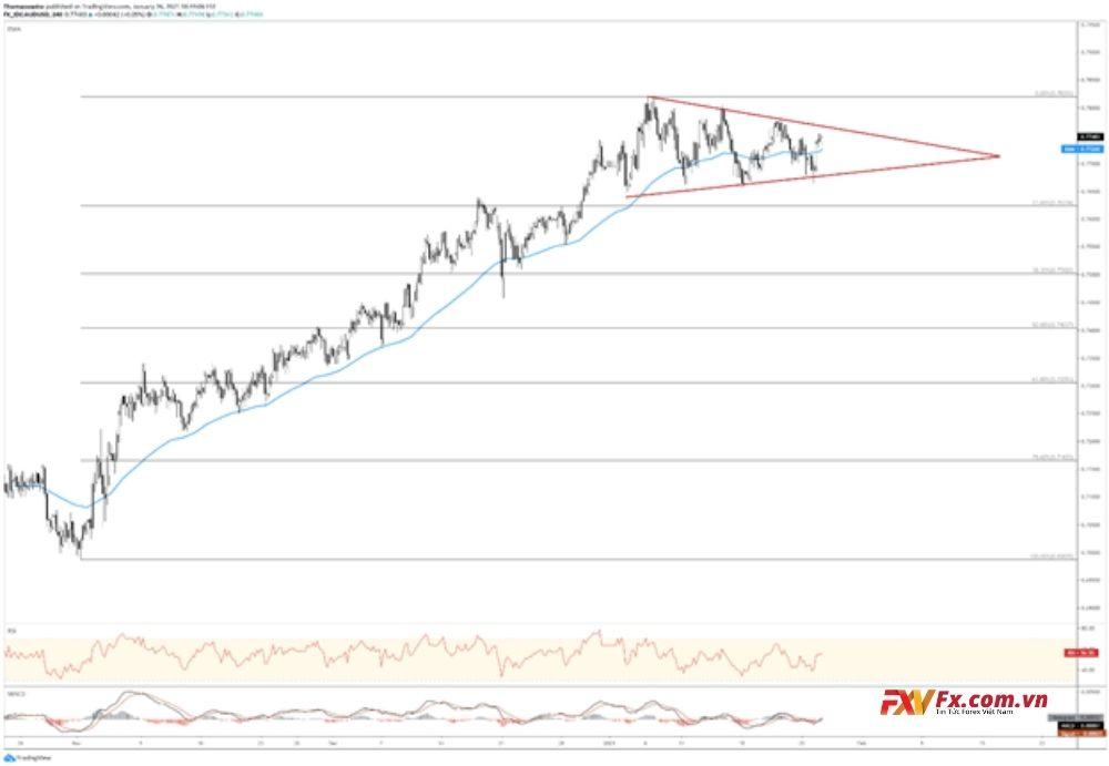 AUD/USD dự báo sẽ tăng trong ngắn hạn
