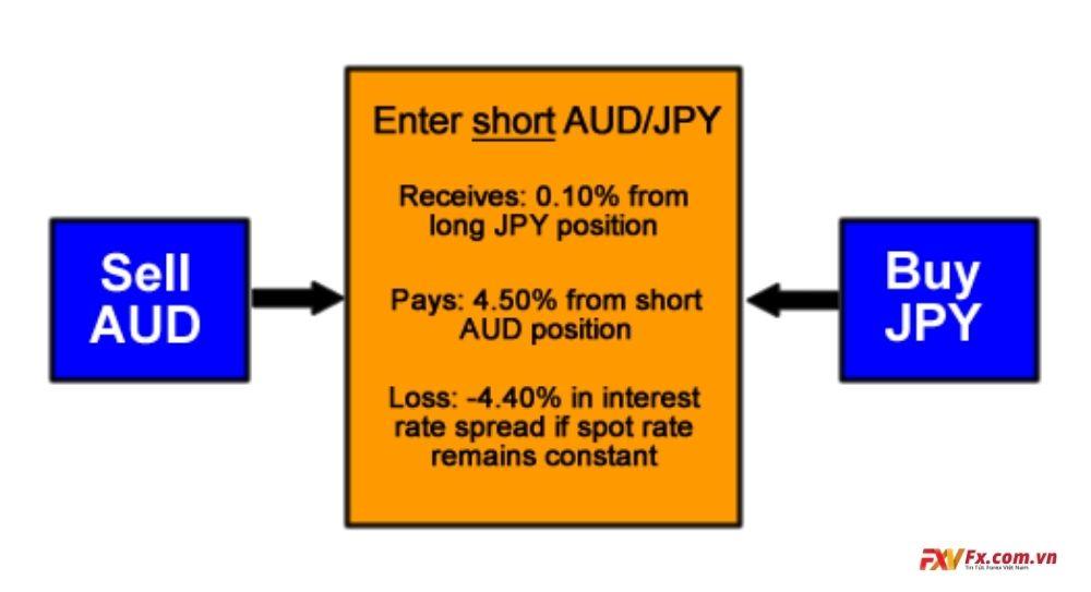 Bán ra AUD/JPY giao dịch chênh lệch lãi suất