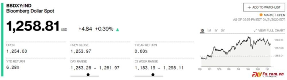 Báo giá chỉ số đô la của Bloomberg