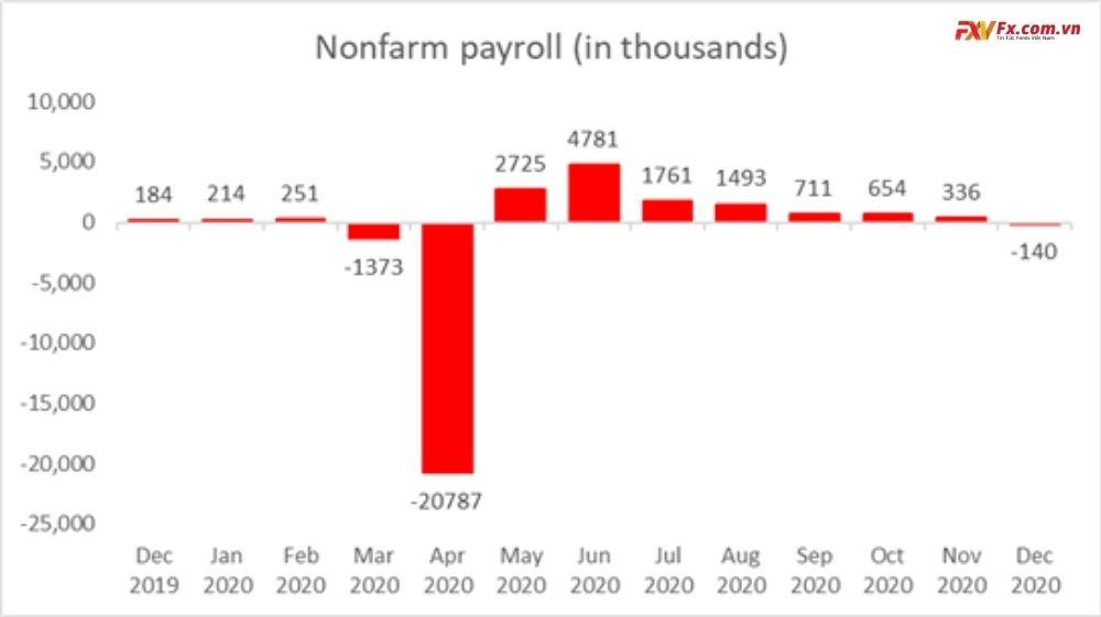 Bảng lương phi nông nghiệp của Hoa Kỳ - Tháng 12 năm 2020