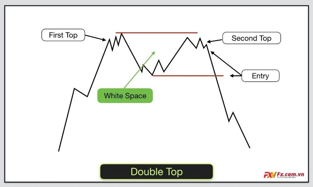 Các đặc điểm của mô hình Double Top