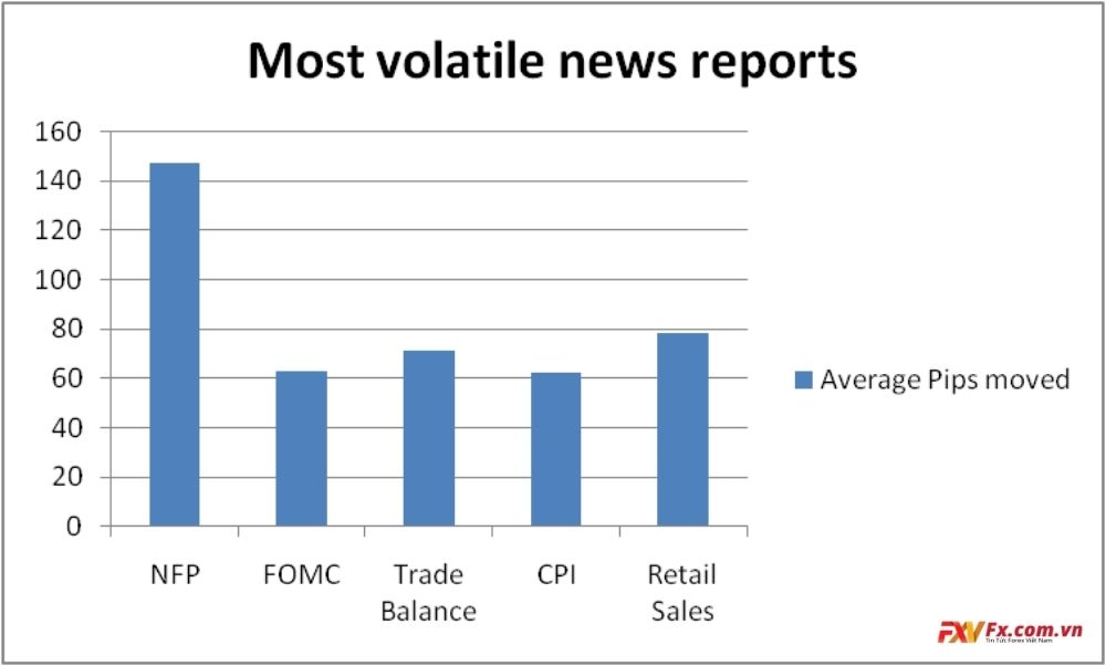 Các báo cáo tin tức tạo nhiều biến động nhất trong thị trường ngoại hối