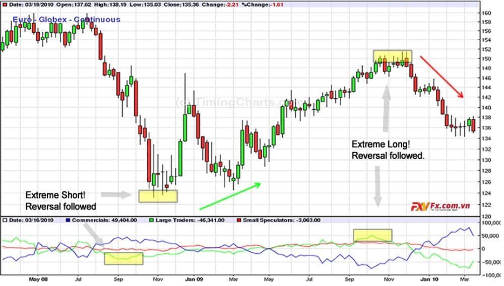 Cách vận dụng báo cáo COT cho cặp EUR/USD