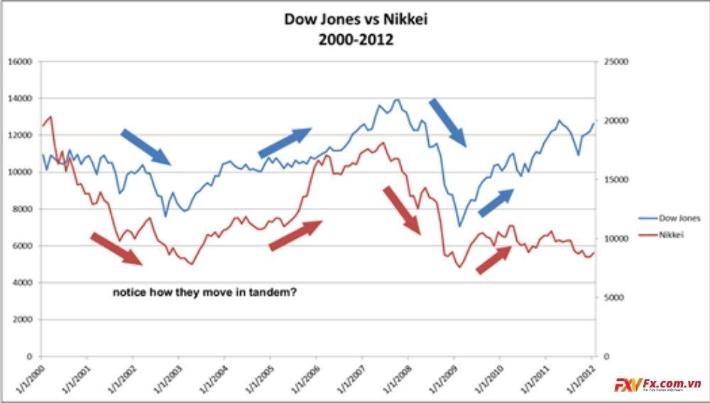 Cổ phiếu và Forex biến động ngược hướng