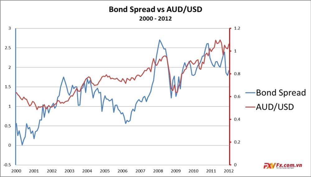 Chênh lệch trái phiếu và kỳ vọng thay đổi lãi suất