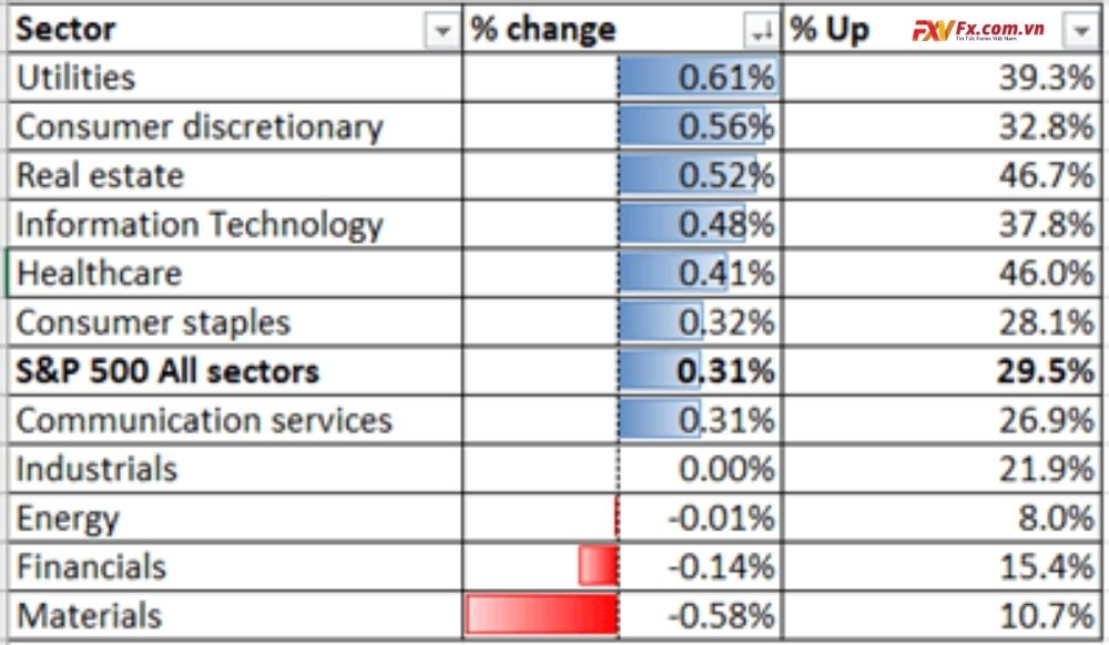 Chỉ số S&P 500-Hiệu suất ngành 8 - 01-2020