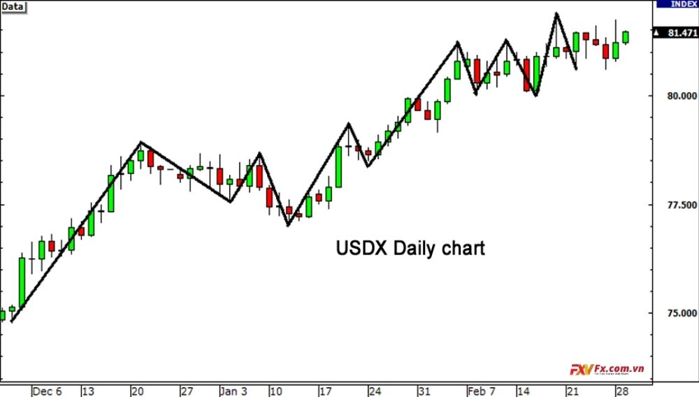 Chỉ số USD trong thị trường ngoại hối