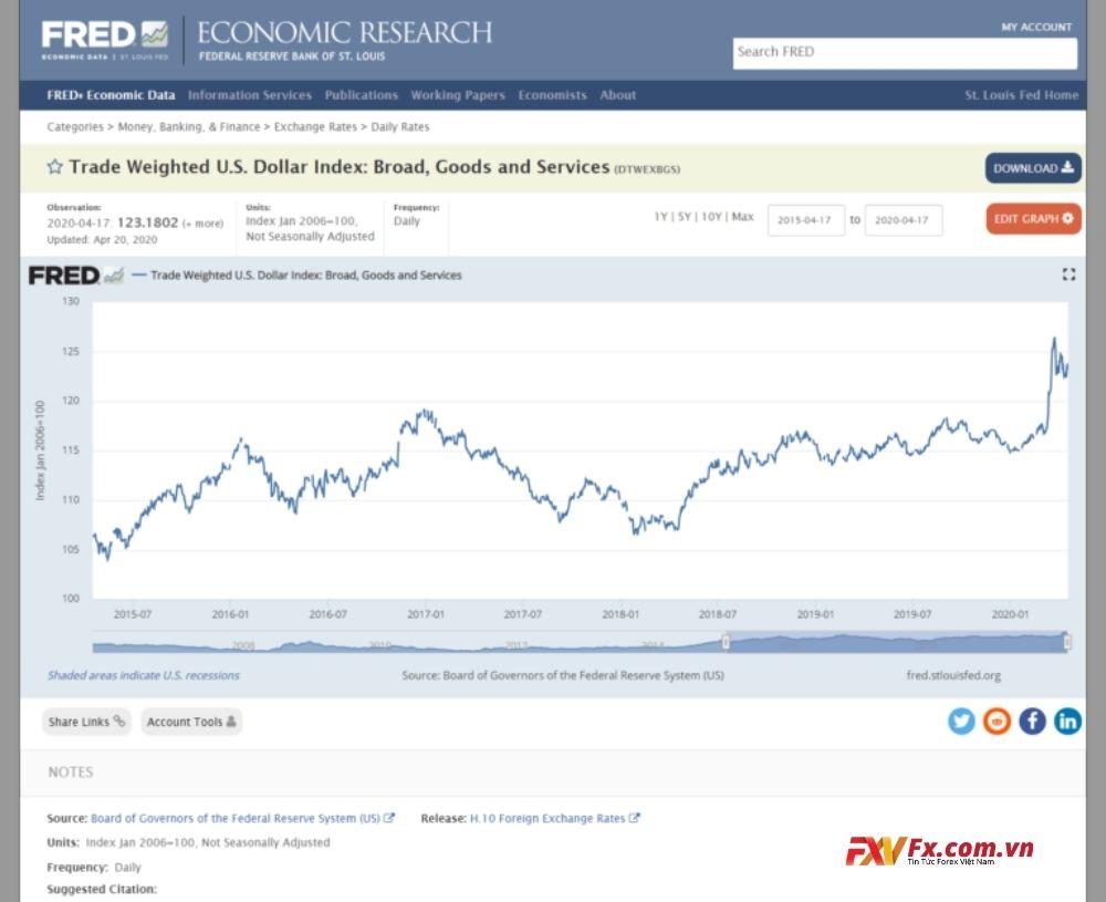 Dữ liệu Kinh tế của Cục Dự trữ Liên bang (FRED)