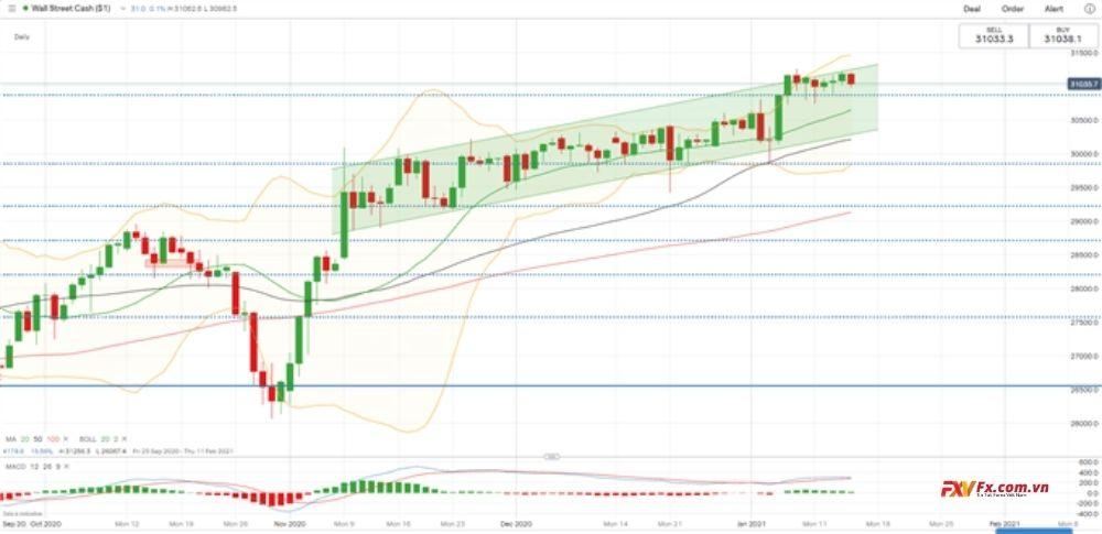Dữ liệu của Dow Jones tăng trong phân tích kỹ thuật