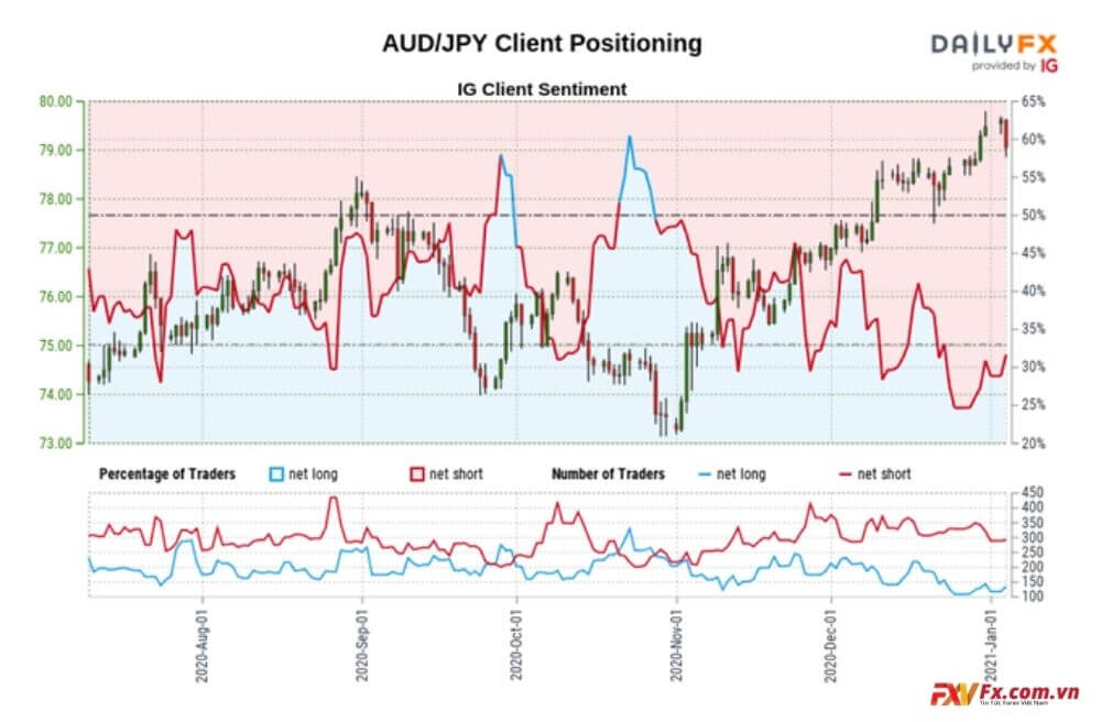 Dữ liệu tâm lý thị trường