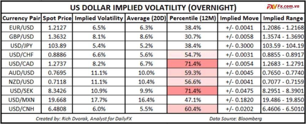 Dự báo tỷ giá USD/CAD tăng
