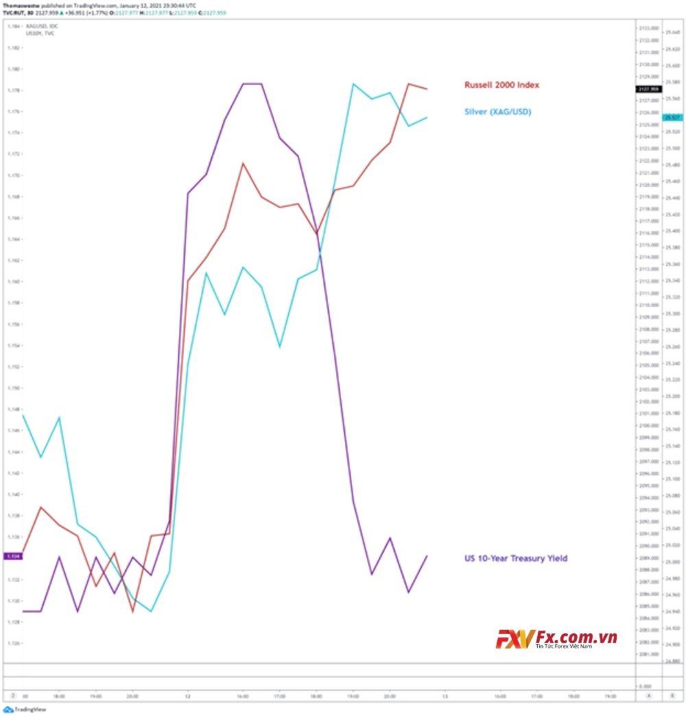 Diễn biến chung của thị trường tài chính ngày 13/01/2021