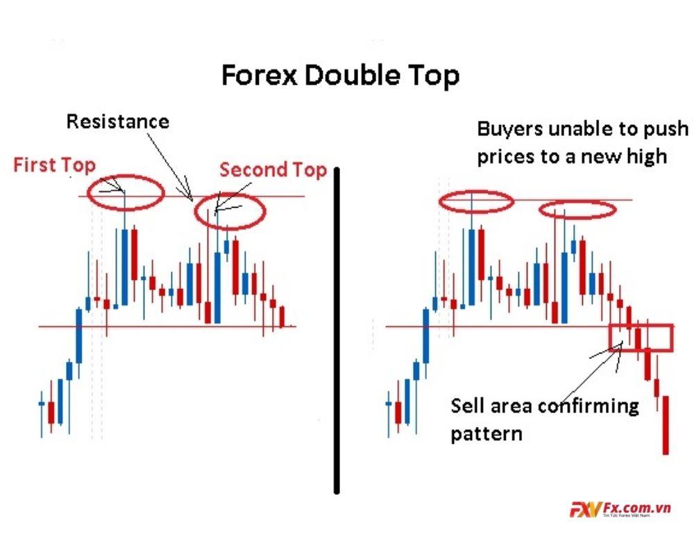 Double top có nghĩa là gì trong Forex?