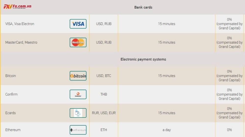 Hình thức thanh toán tại Grand Capital