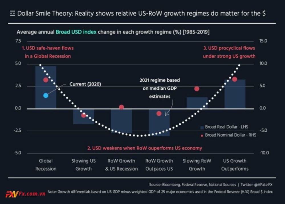 Lý thuyết đồng đô la cười trên thực tế