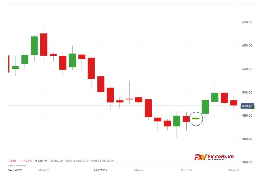 Mô hình con xoay trong thị trường giao dịch ngoại hối