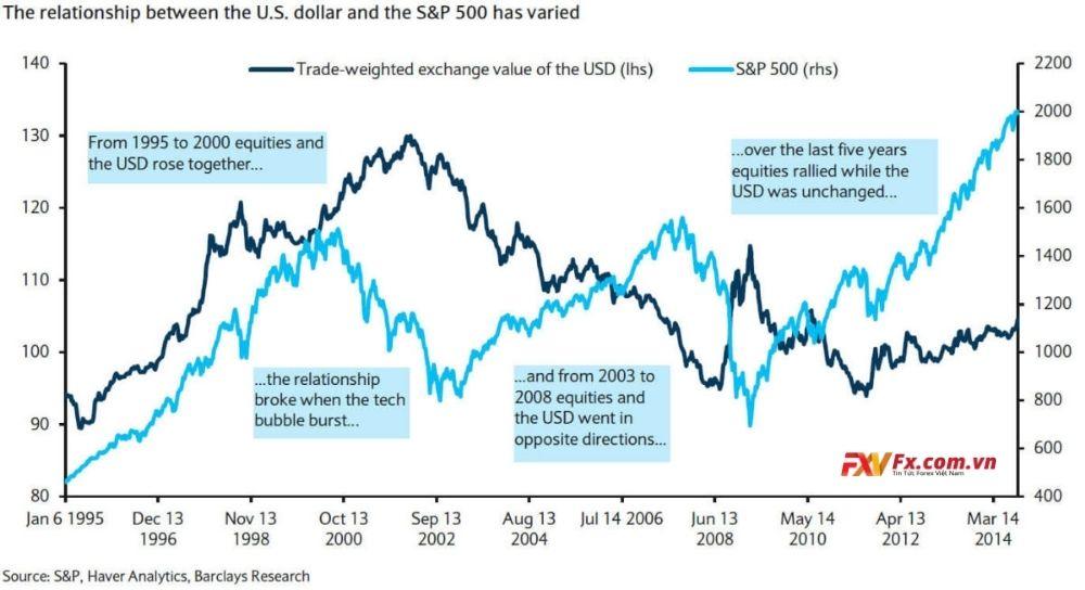Mối quan hệ giữa đồng đô la Mỹ và S&P 500