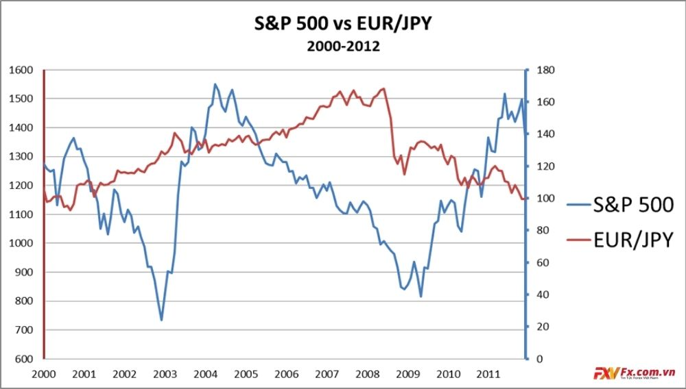 Mối tương quan giữa EUR/JPY và S&P 500
