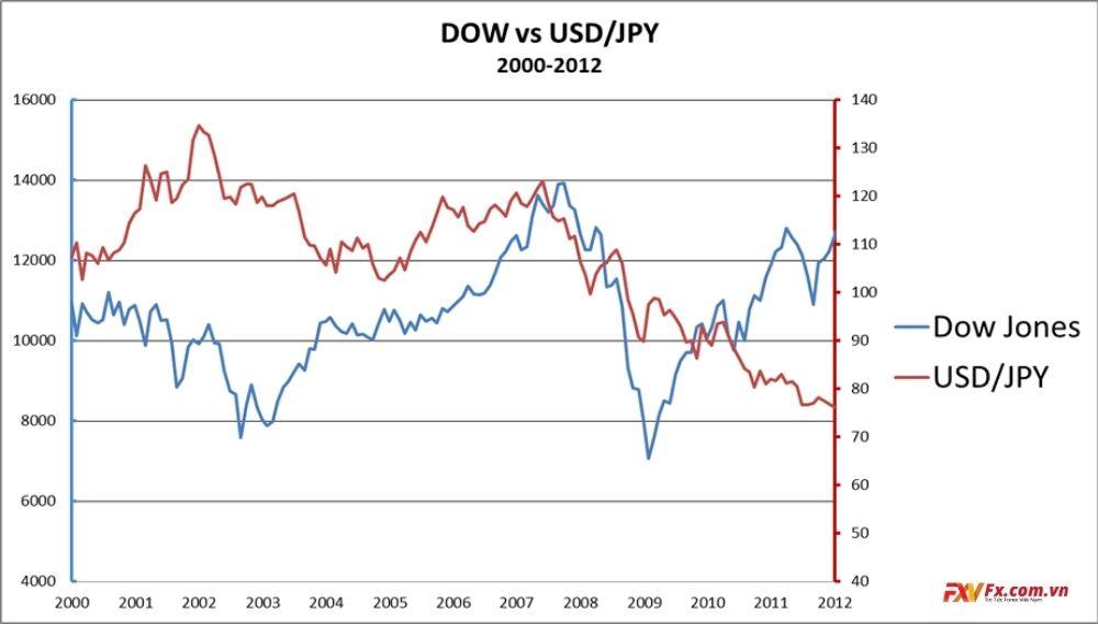 Mối tương quan giữa USD/JPY và Dow