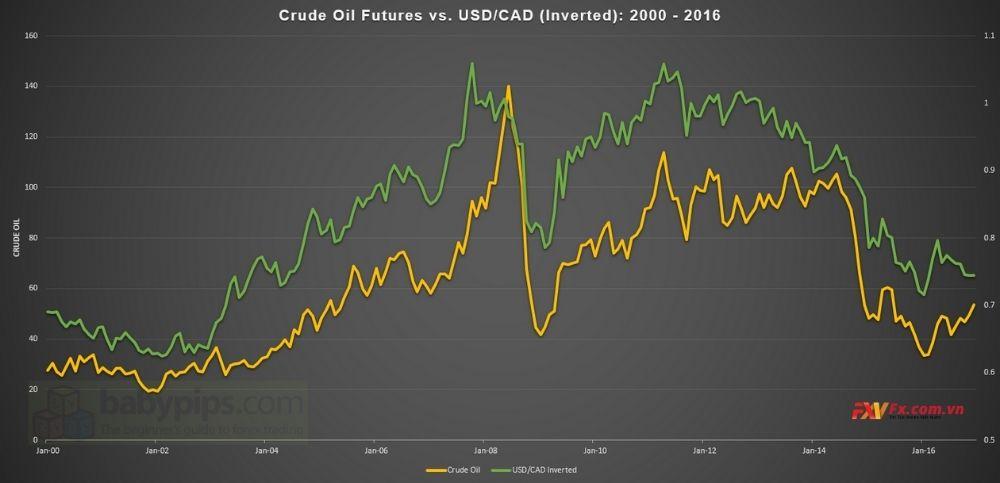 Mối tương quan nghịch của dầu và USD/CAD