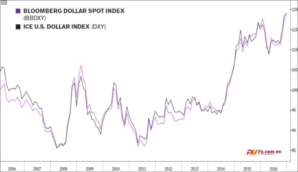 Mức cơ sở của chỉ số đô la Mỹ của Bloomberg